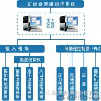 泽荣主要通风机在线监控系统